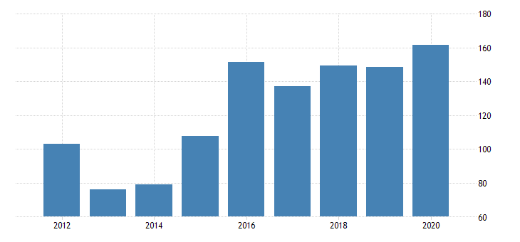 united states gross domestic product by industry private industries manufacturing durable goods manufacturing electrical equipment appliance and components manufacturing for idaho fed data