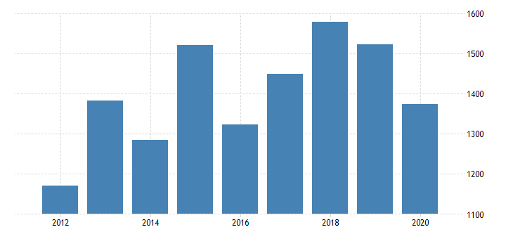 united states gross domestic product by industry private industries manufacturing durable goods manufacturing electrical equipment appliance and components manufacturing for massachusetts fed data