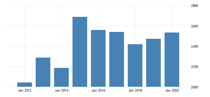 united states gross domestic product by industry private industries manufacturing durable goods manufacturing electrical equipment appliance and components manufacturing for michigan fed data