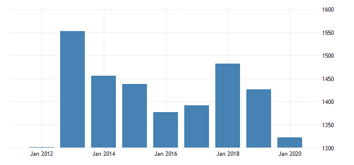 united states gross domestic product by industry private industries manufacturing durable goods manufacturing electrical equipment appliance and components manufacturing for minnesota fed data