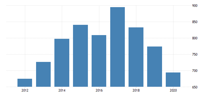 united states gross domestic product by industry private industries manufacturing durable goods manufacturing electrical equipment appliance and components manufacturing for mississippi fed data