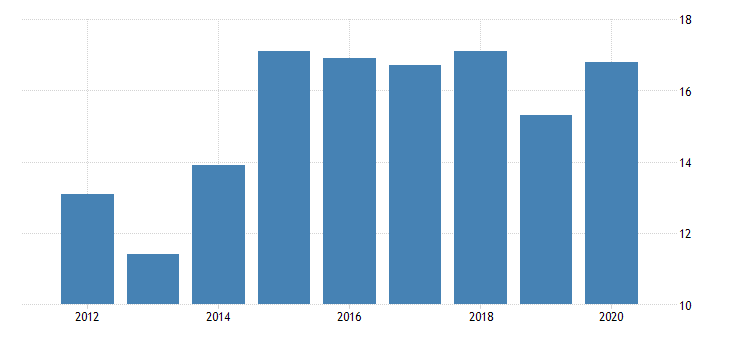 united states gross domestic product by industry private industries manufacturing durable goods manufacturing electrical equipment appliance and components manufacturing for montana fed data