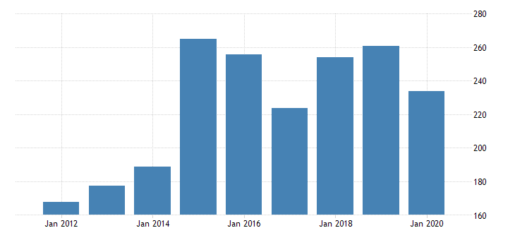 united states gross domestic product by industry private industries manufacturing durable goods manufacturing electrical equipment appliance and components manufacturing for nebraska fed data