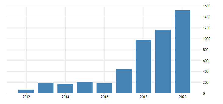 united states gross domestic product by industry private industries manufacturing durable goods manufacturing electrical equipment appliance and components manufacturing for nevada fed data