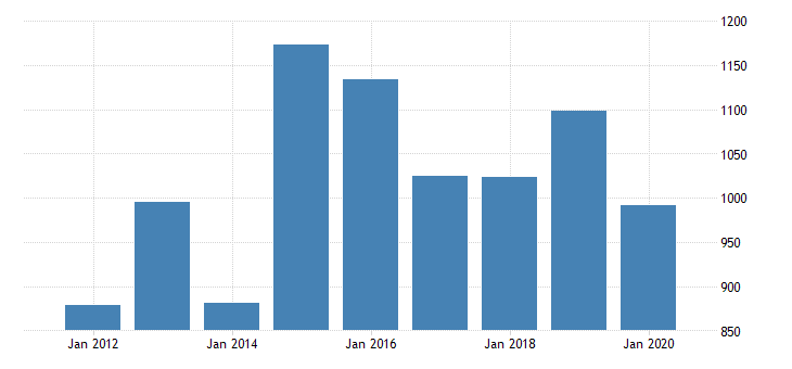 united states gross domestic product by industry private industries manufacturing durable goods manufacturing electrical equipment appliance and components manufacturing for new jersey fed data