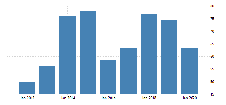 united states gross domestic product by industry private industries manufacturing durable goods manufacturing electrical equipment appliance and components manufacturing for new mexico fed data