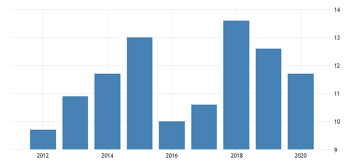united states gross domestic product by industry private industries manufacturing durable goods manufacturing electrical equipment appliance and components manufacturing for north dakota fed data