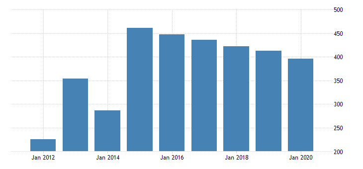 united states gross domestic product by industry private industries manufacturing durable goods manufacturing electrical equipment appliance and components manufacturing for oregon fed data