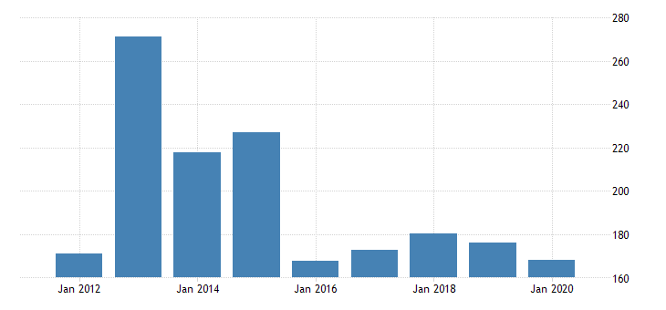 united states gross domestic product by industry private industries manufacturing durable goods manufacturing electrical equipment appliance and components manufacturing for rhode island fed data