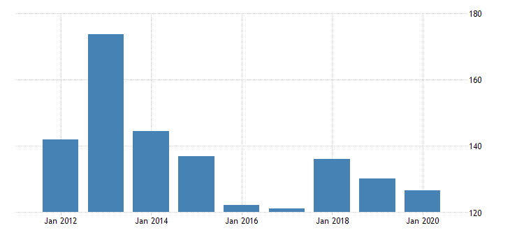 united states gross domestic product by industry private industries manufacturing durable goods manufacturing electrical equipment appliance and components manufacturing for vermont fed data