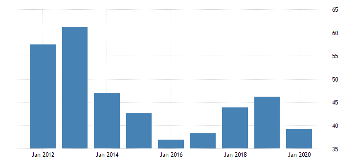 united states gross domestic product by industry private industries manufacturing durable goods manufacturing fabricated metal products for alaska fed data