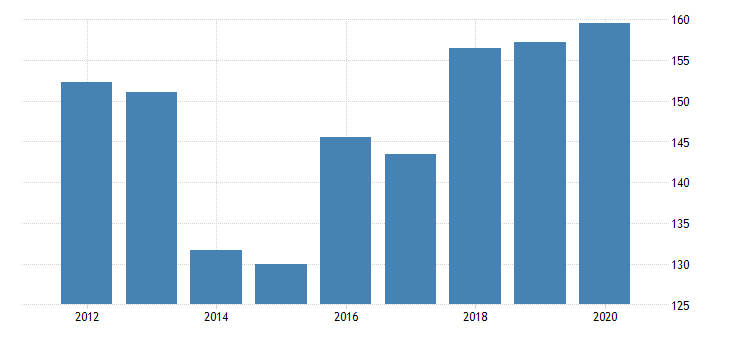 united states gross domestic product by industry private industries manufacturing durable goods manufacturing fabricated metal products for delaware fed data