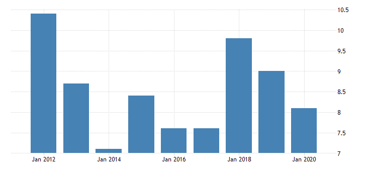 united states gross domestic product by industry private industries manufacturing durable goods manufacturing fabricated metal products for district of columbia fed data