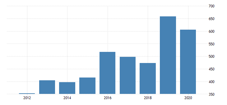 united states gross domestic product by industry private industries manufacturing durable goods manufacturing fabricated metal products for idaho fed data