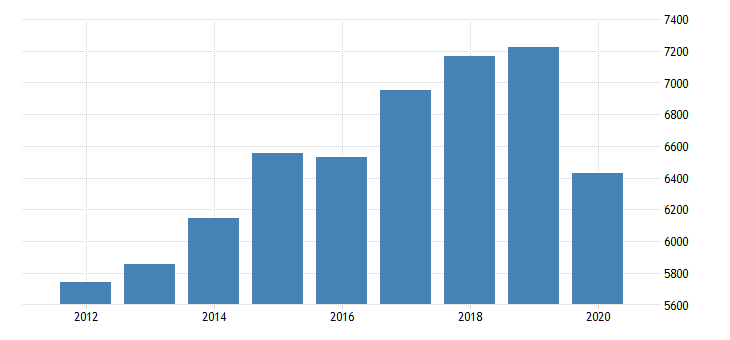 united states gross domestic product by industry private industries manufacturing durable goods manufacturing fabricated metal products for indiana fed data