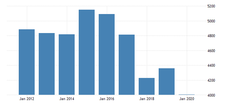 united states gross domestic product by industry private industries manufacturing durable goods manufacturing fabricated metal products for massachusetts fed data