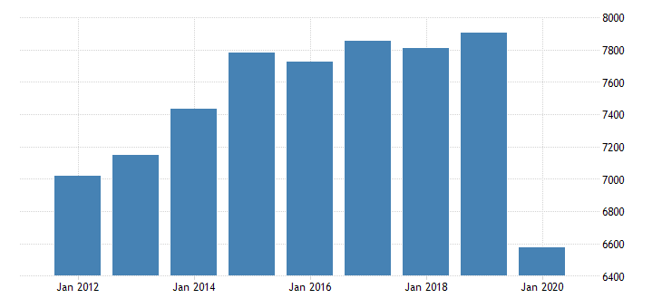 united states gross domestic product by industry private industries manufacturing durable goods manufacturing fabricated metal products for michigan fed data