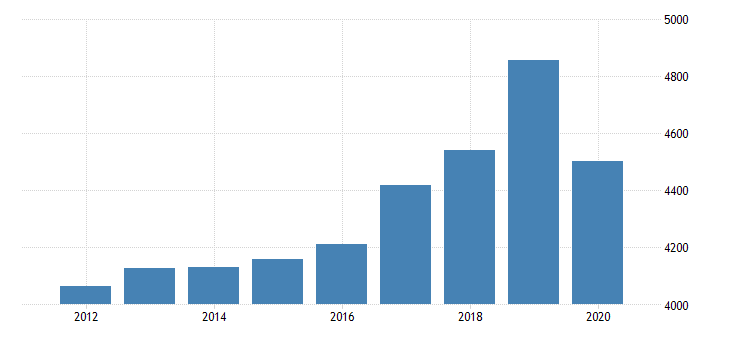 united states gross domestic product by industry private industries manufacturing durable goods manufacturing fabricated metal products for minnesota fed data