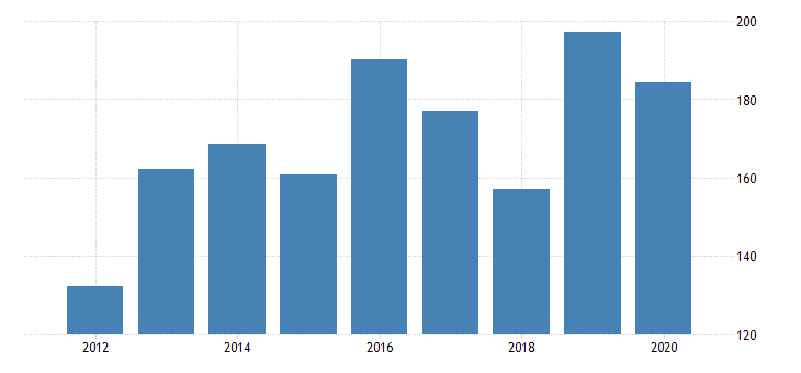 united states gross domestic product by industry private industries manufacturing durable goods manufacturing fabricated metal products for montana fed data