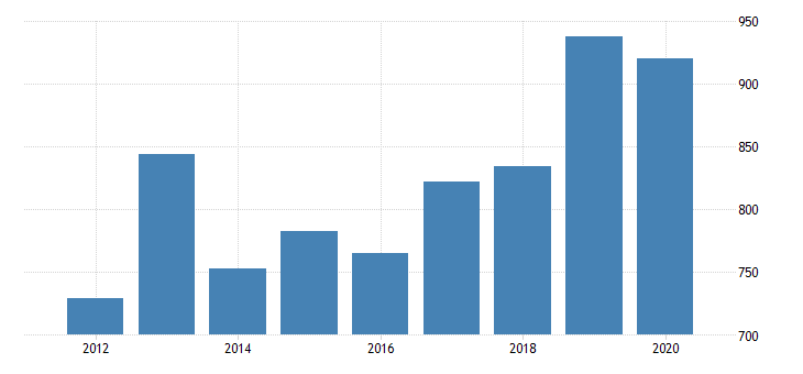 united states gross domestic product by industry private industries manufacturing durable goods manufacturing fabricated metal products for nebraska fed data