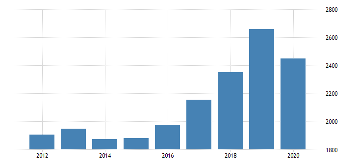 united states gross domestic product by industry private industries manufacturing durable goods manufacturing fabricated metal products for new jersey fed data
