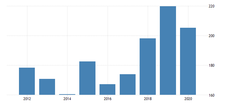united states gross domestic product by industry private industries manufacturing durable goods manufacturing fabricated metal products for new mexico fed data