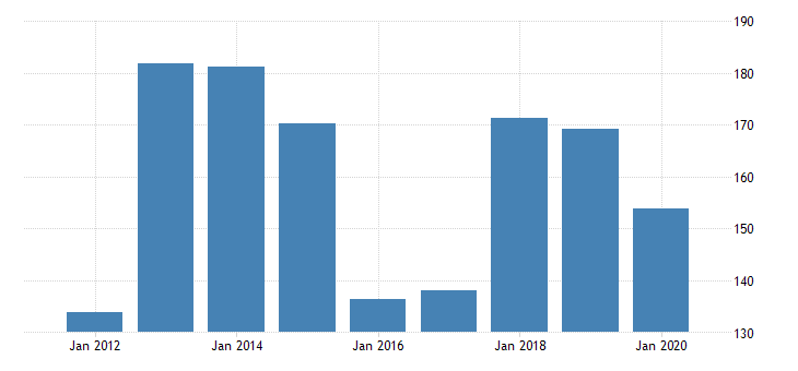 united states gross domestic product by industry private industries manufacturing durable goods manufacturing fabricated metal products for north dakota fed data