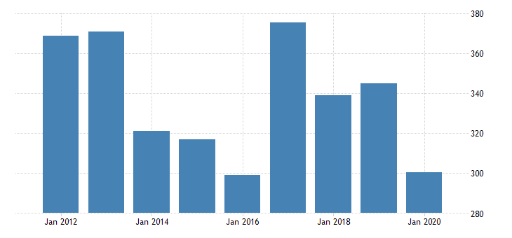 united states gross domestic product by industry private industries manufacturing durable goods manufacturing fabricated metal products for rhode island fed data