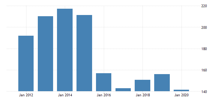 united states gross domestic product by industry private industries manufacturing durable goods manufacturing fabricated metal products for vermont fed data