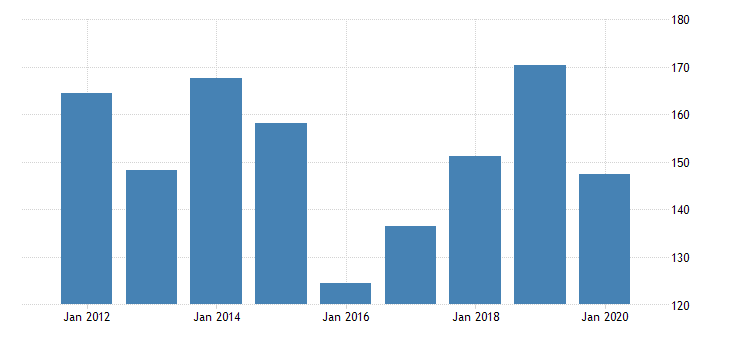 united states gross domestic product by industry private industries manufacturing durable goods manufacturing fabricated metal products for wyoming fed data