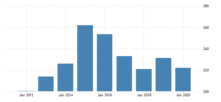 united states gross domestic product by industry private industries manufacturing durable goods manufacturing for alaska fed data
