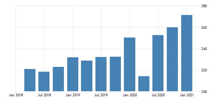 united states gross domestic product by industry private industries manufacturing durable goods manufacturing for alaska mil of dollar fed data