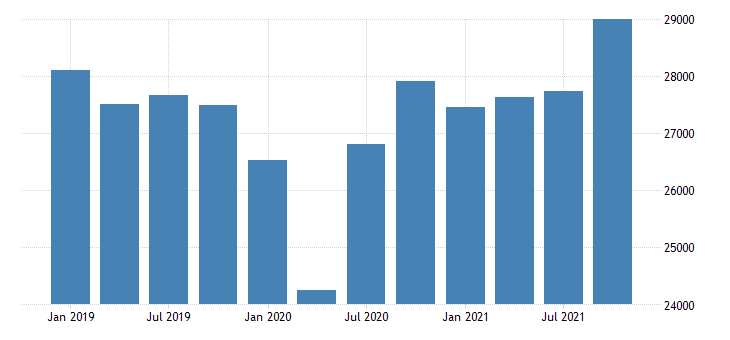 united states gross domestic product by industry private industries manufacturing durable goods manufacturing for arizona mil of dollar fed data