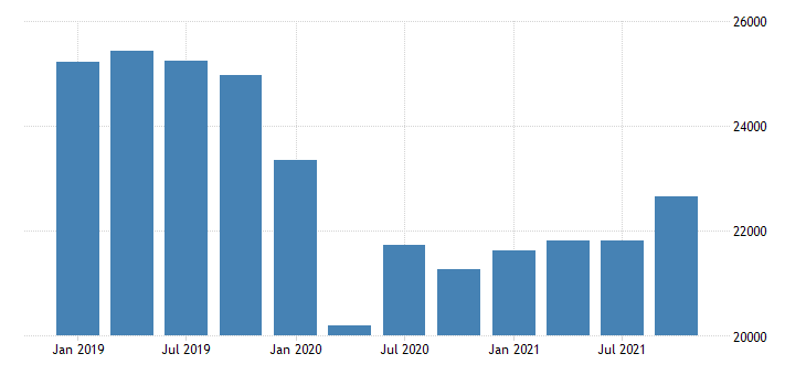 united states gross domestic product by industry private industries manufacturing durable goods manufacturing for connecticut mil of dollar fed data