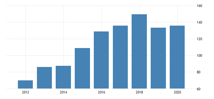 united states gross domestic product by industry private industries manufacturing durable goods manufacturing for district of columbia fed data
