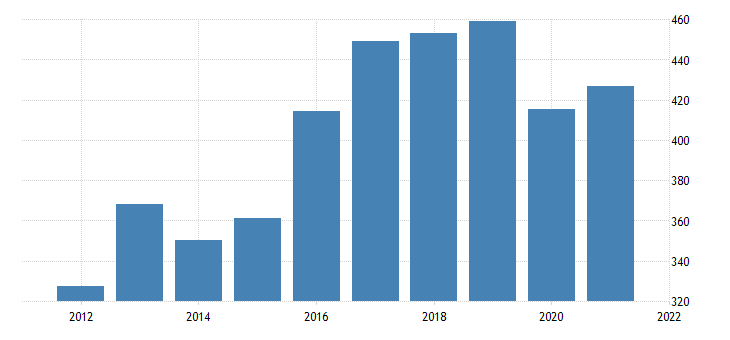 united states gross domestic product by industry private industries manufacturing durable goods manufacturing for hawaii fed data