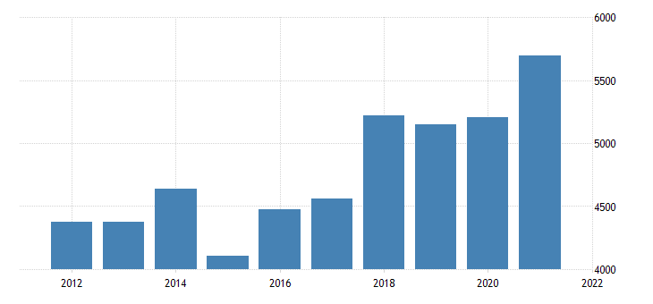 united states gross domestic product by industry private industries manufacturing durable goods manufacturing for idaho fed data