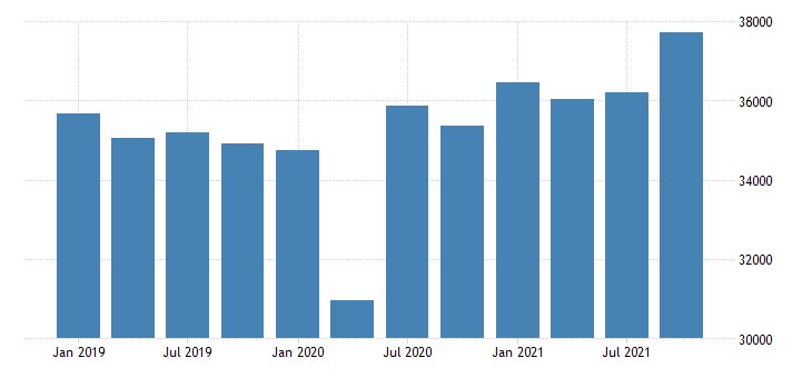 united states gross domestic product by industry private industries manufacturing durable goods manufacturing for massachusetts mil of dollar fed data