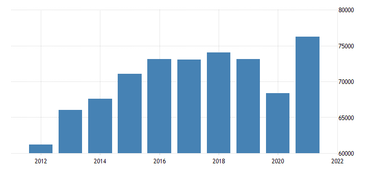 united states gross domestic product by industry private industries manufacturing durable goods manufacturing for michigan fed data