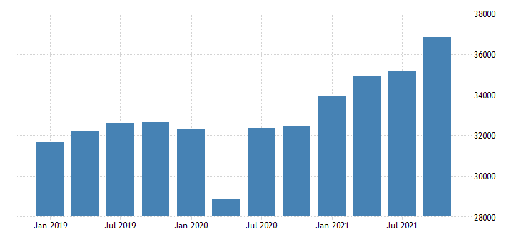 united states gross domestic product by industry private industries manufacturing durable goods manufacturing for minnesota mil of dollar fed data