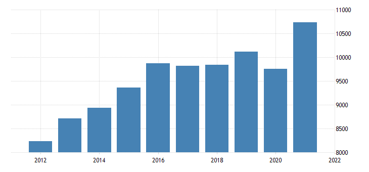 united states gross domestic product by industry private industries manufacturing durable goods manufacturing for mississippi fed data