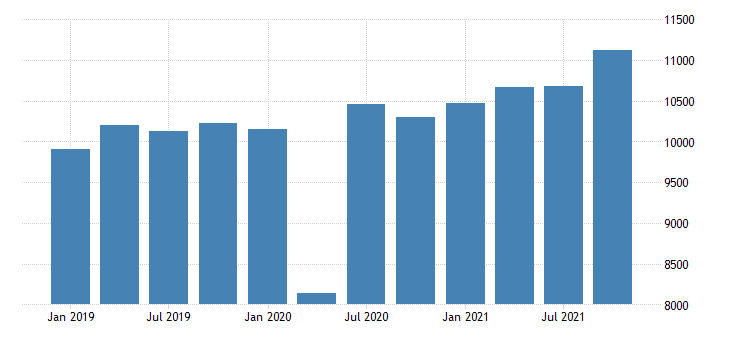 united states gross domestic product by industry private industries manufacturing durable goods manufacturing for mississippi mil of dollar fed data
