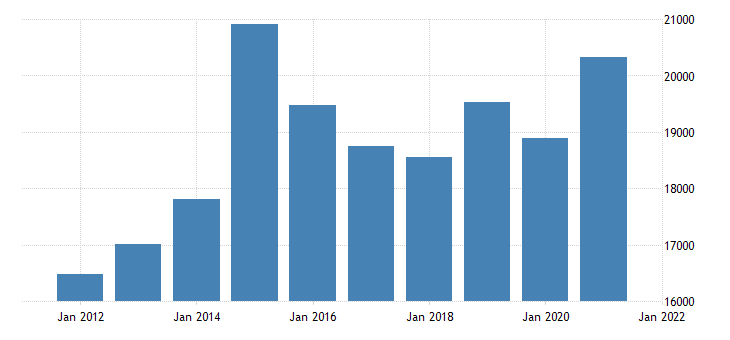 united states gross domestic product by industry private industries manufacturing durable goods manufacturing for missouri fed data