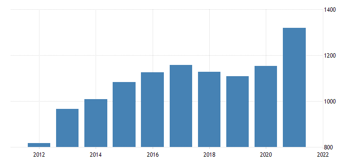 united states gross domestic product by industry private industries manufacturing durable goods manufacturing for montana fed data