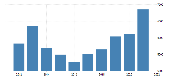 united states gross domestic product by industry private industries manufacturing durable goods manufacturing for nebraska fed data