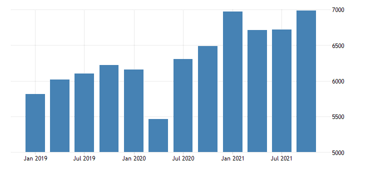 united states gross domestic product by industry private industries manufacturing durable goods manufacturing for nebraska mil of dollar fed data