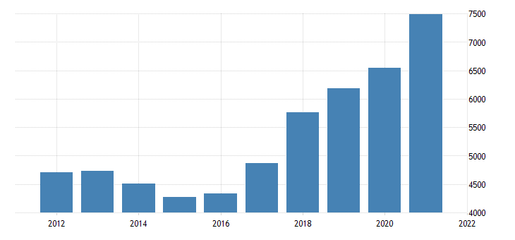 united states gross domestic product by industry private industries manufacturing durable goods manufacturing for nevada fed data