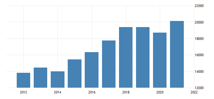 united states gross domestic product by industry private industries manufacturing durable goods manufacturing for new jersey fed data