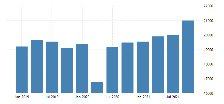 united states gross domestic product by industry private industries manufacturing durable goods manufacturing for new jersey mil of dollar fed data