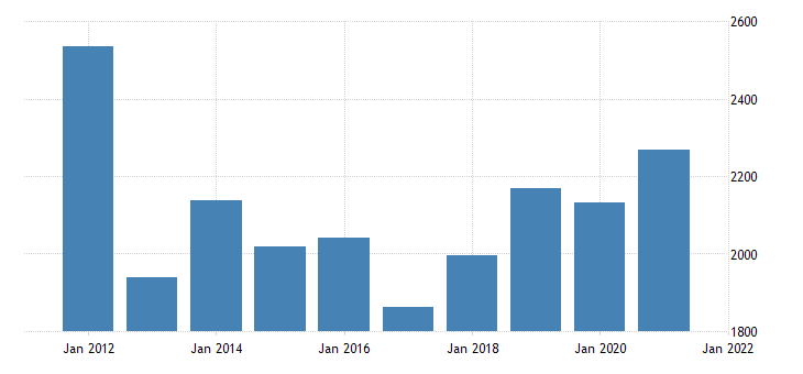 united states gross domestic product by industry private industries manufacturing durable goods manufacturing for new mexico fed data